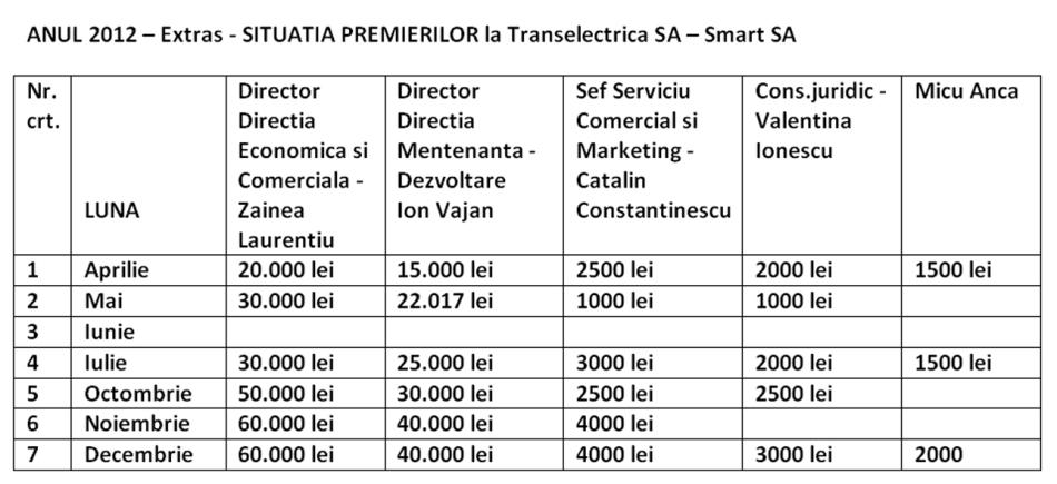 FĂRĂ NUMĂR: Situaţia premierilor la Transelectrica SA – Smart SA. Pentru Zainea - 250.000 lei în 6 luni!